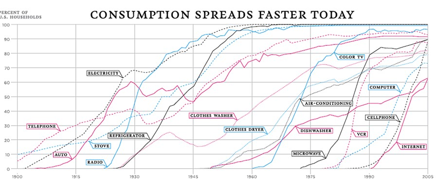 technology_adoption_speeds_up
